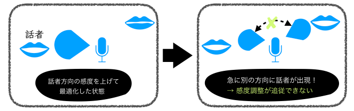複数話者発生時のマイクスピーカーの指向性最適化処理問題